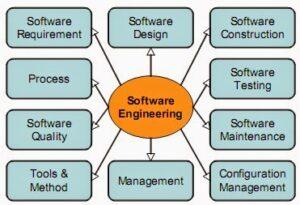 Pengertian Rekayasa Perangkat Lunak