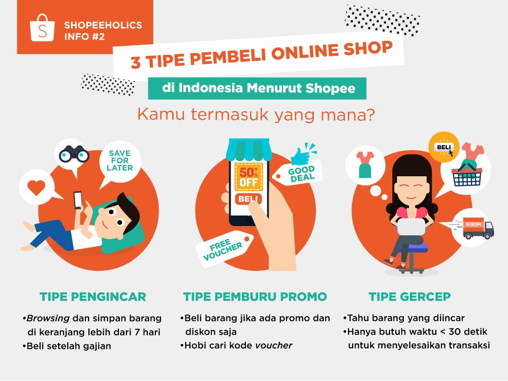 3 Tipe Pembeli Online Shop di Indonesia