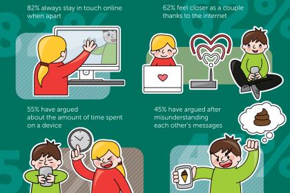 Ketagihan Gadget, Picu Pertikaian Pasangan