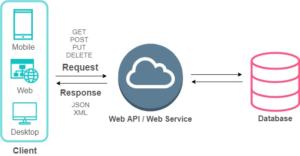 Apa itu Web API
