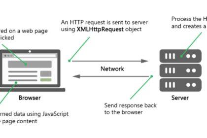 Contoh Dasar Ajax Memakai XMLHttpRequest